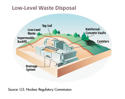 Low-Level Radioactive Waste – A Definition Based on What It