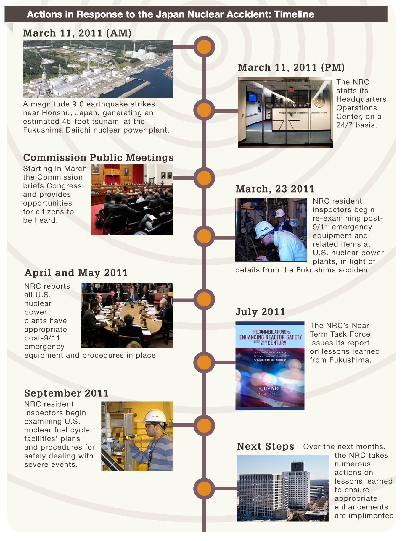 animated timeline details the nrc response to the fukushima accident