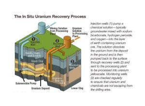 uraniumrecovery