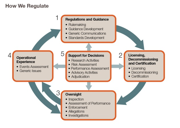 How we Regulate_only