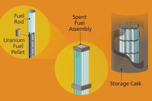 Fuel pellets, rods, and casks_r9