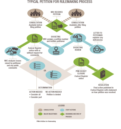 A Typical PETITION for Rulemaking Process graphic_ICONS_vert_r12final