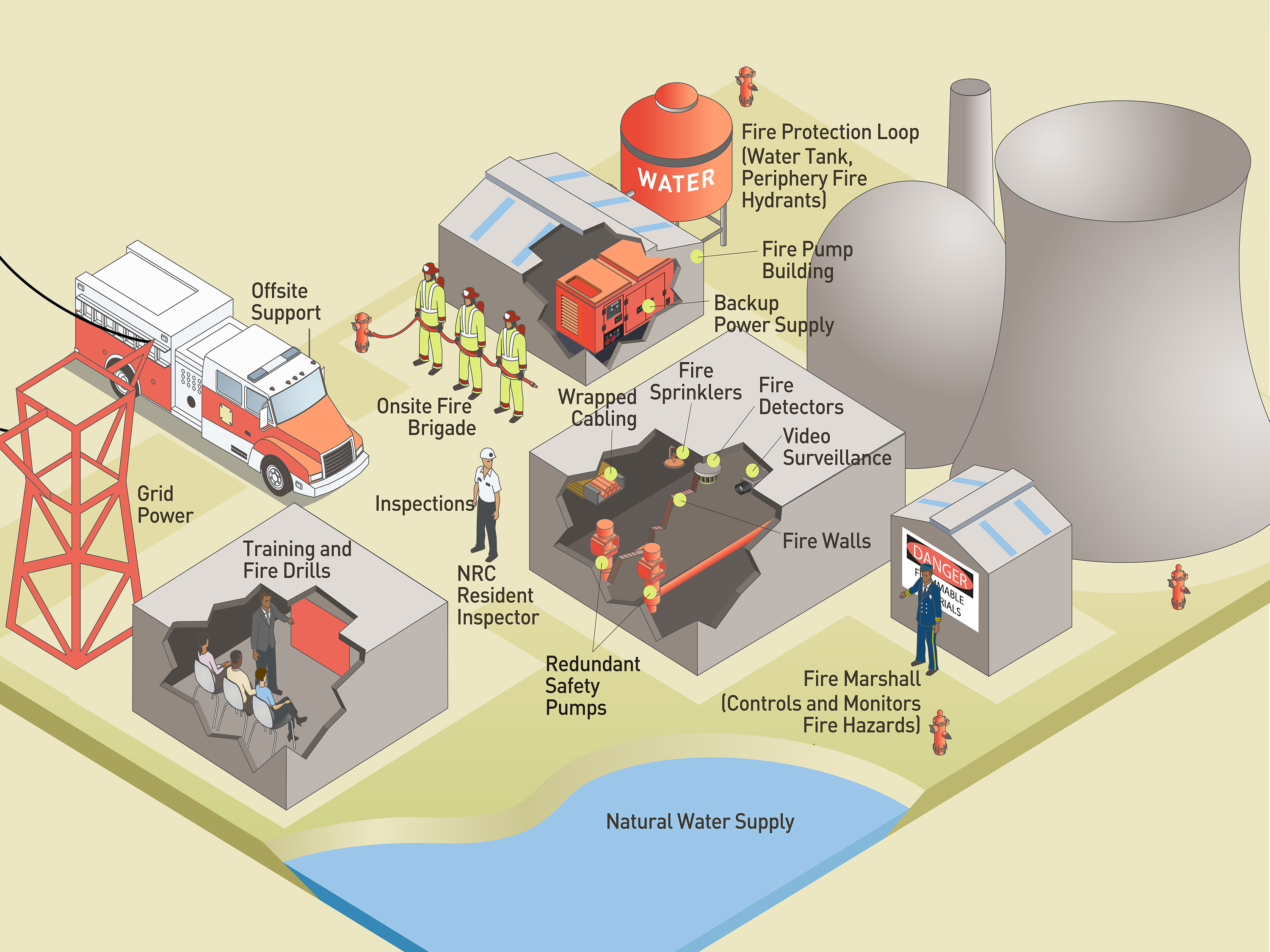 ... nuclear power plants. Fire Protection infographic_r13
