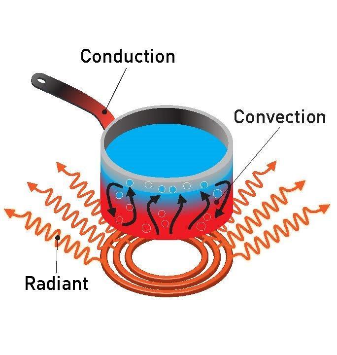a diagram of a cochlea spiral organ region of dry casks 101 managing heat u s nrc blog diagram of hemodialysis