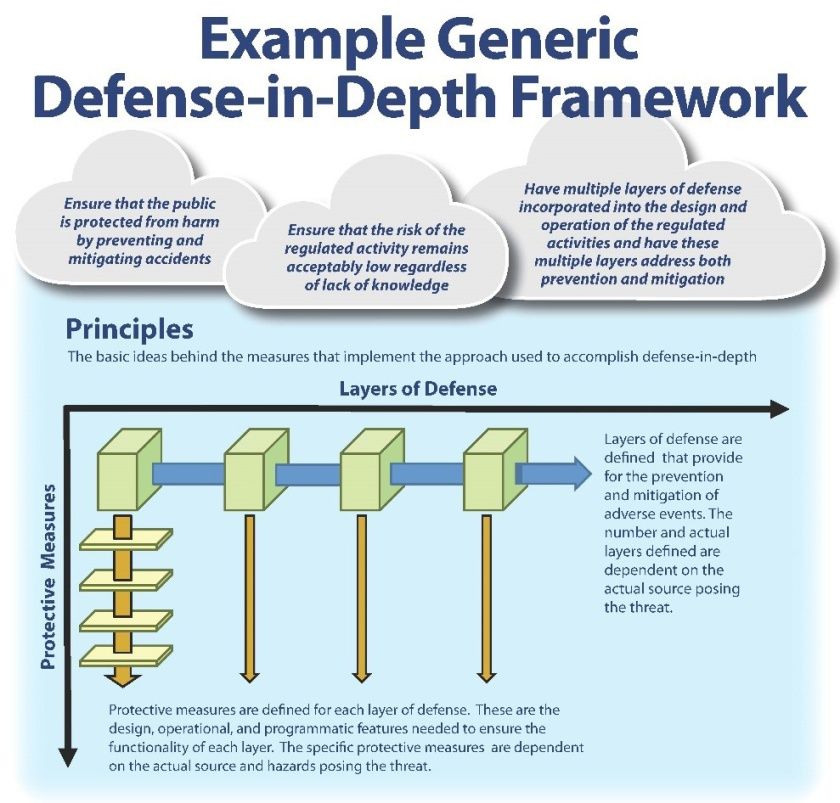 Part Ii How The Nrc Uses A Defense In Depth Approach Today To Protect The Public U S Nrc Blog