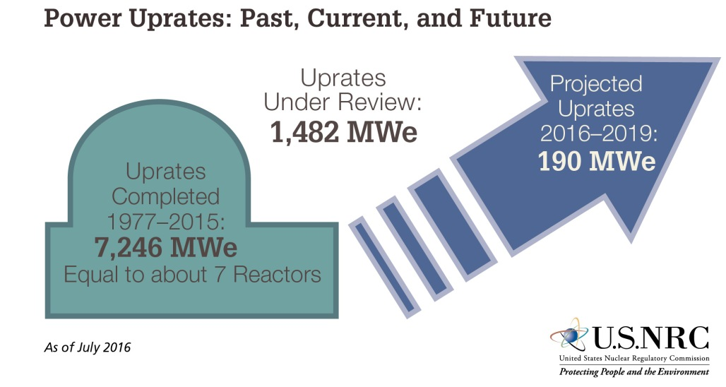 Power_Uprates_past-current-future (002)