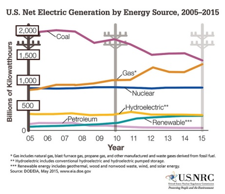 Nuclear is one part of the energy generation mix.